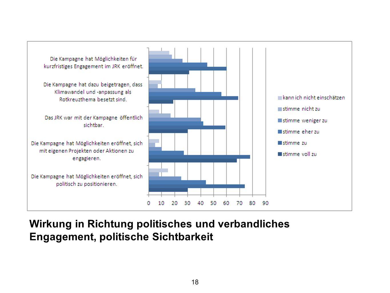 18 Wirkung in Richtung politisches und verbandliches Engagement, politische Sichtbarkeit