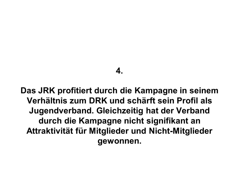 4. Das JRK profitiert durch die Kampagne in seinem Verhältnis zum DRK und schärft sein Profil als Jugendverband. Gleichzeitig hat der Verband durch di