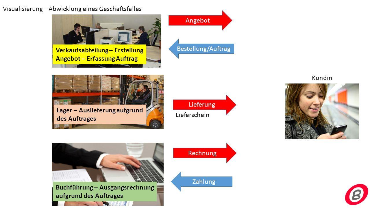 Verkaufsabteilung – Erstellung Angebot – Erfassung Auftrag Kundin Angebot Bestellung/Auftrag Lieferung Rechnung Zahlung Lager – Auslieferung aufgrund