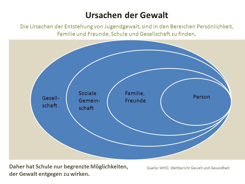 Koordinierungsstelle Gewaltprävention 2012 Ziele nachhaltiger Präventionspolitik Ebenen : Individuum Familie Gleichaltrige/Nachbarschaft Schule Gesellschaftlicher Kontext
