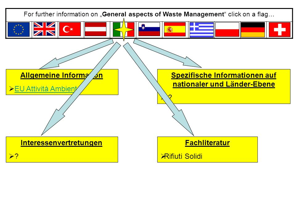 """For further information on """"General aspects of Waste Management click on a flag… General Information  EU Activities EnvironmentEU Activities Environment  EUWIDEUWID Specific information on EU-level  Laws, directives  Plans  Institutions Associations  ISWAISWA Summarizing overviews  Conversion of EU-directives in national policies  Statistic overviews of the states  further comparing studies"""