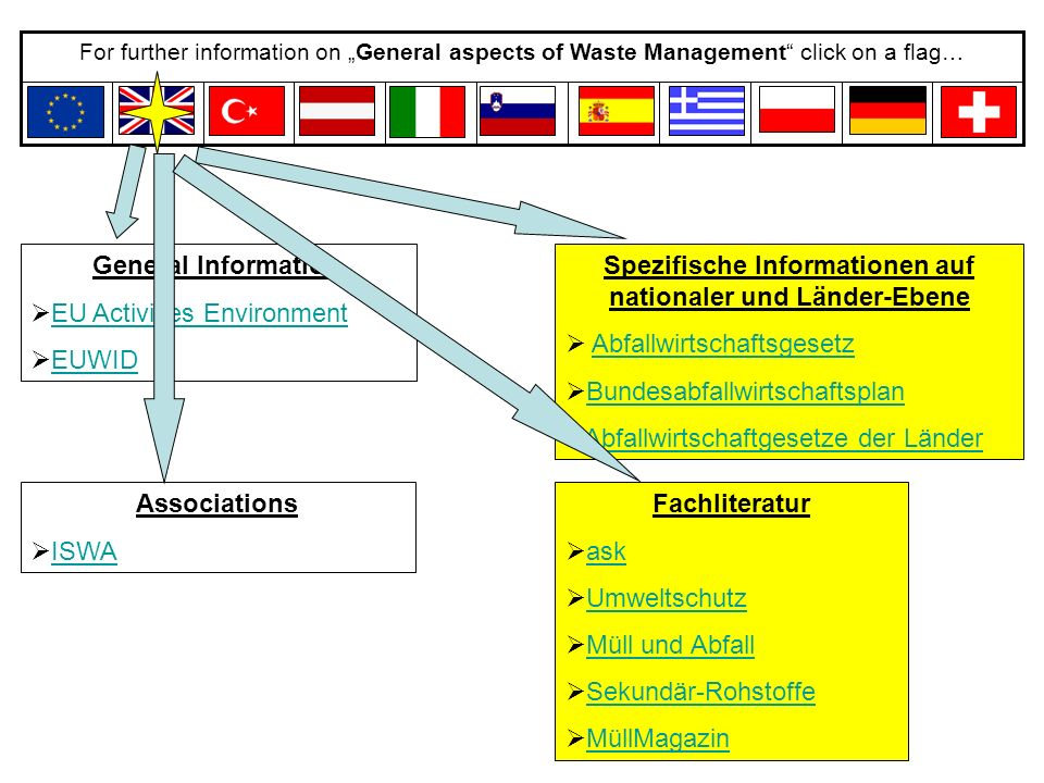 "For further information on ""General aspects of Waste Management"" click on a flag… General Information  EU Activities EnvironmentEU Activities Environ"