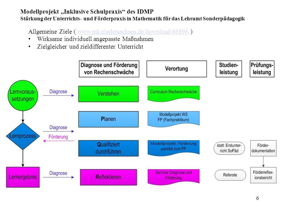 """6 Modellprojekt """"Inklusive Schulpraxis"""" des IDMP Stärkung der Unterrichts- und Förderpraxis in Mathematik für das Lehramt Sonderpädagogik Allgemeine Z"""