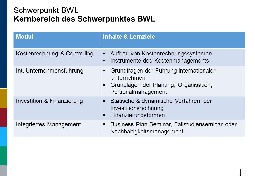  Kostenrechnung und Controlling  Internationale Unternehmensführung  Investition und Finanzierung  Integriertes Management (Fallstudienseminar, Bu