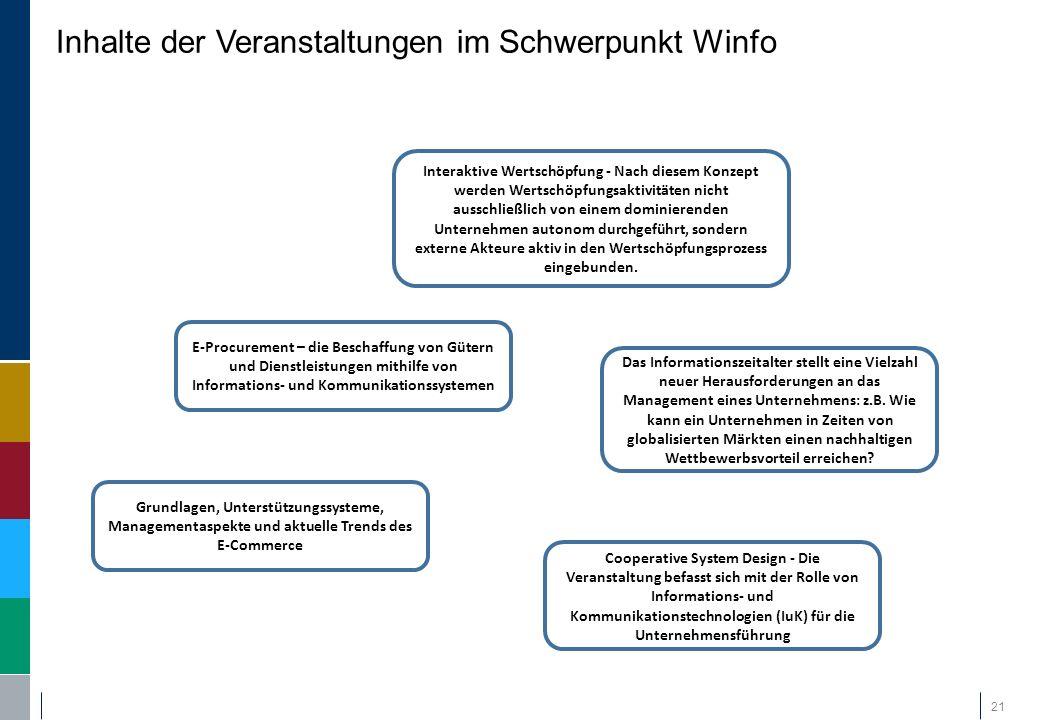 Inhalte der Veranstaltungen im Schwerpunkt Winfo 21 Interaktive Wertschöpfung - Nach diesem Konzept werden Wertschöpfungsaktivitäten nicht ausschließl