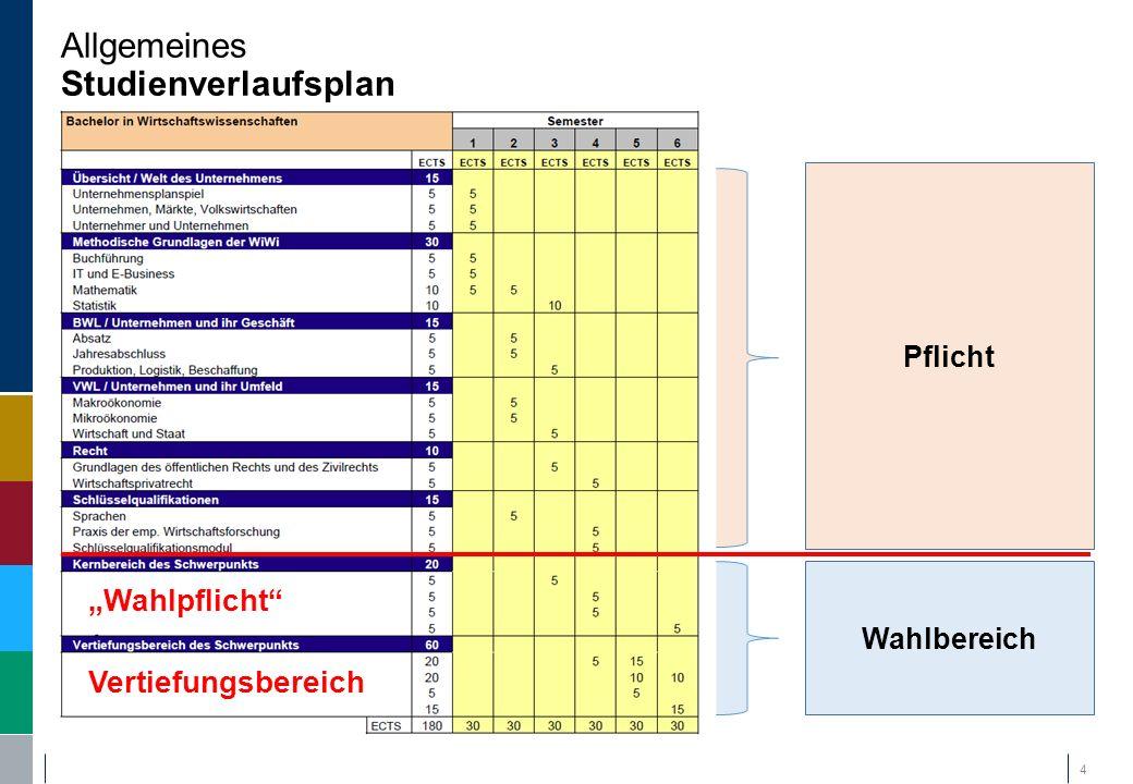 """Pflicht Allgemeines Studienverlaufsplan 4 Wahlbereich """"Wahlpflicht"""" Vertiefungsbereich"""