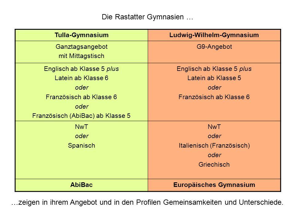 Die Rastatter Gymnasien … Tulla-GymnasiumLudwig-Wilhelm-Gymnasium Ganztagsangebot mit Mittagstisch G9-Angebot Englisch ab Klasse 5 plus Latein ab Klas