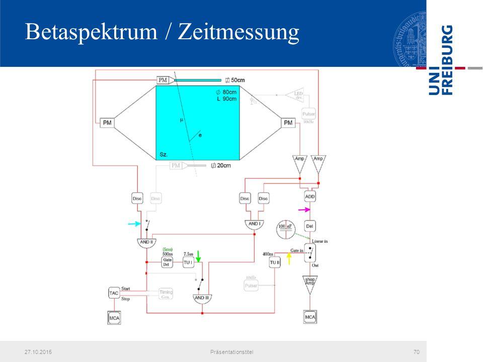Betaspektrum / Zeitmessung 27.10.2015Präsentationstitel70