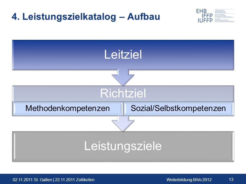 02.11.2011 St. Gallen | 22.11.2011 ZollikofenWeiterbildung BiVo 2012 13 Leistungsziele Richtziel MethodenkompetenzenSozial/Selbstkompetenzen Leitziel
