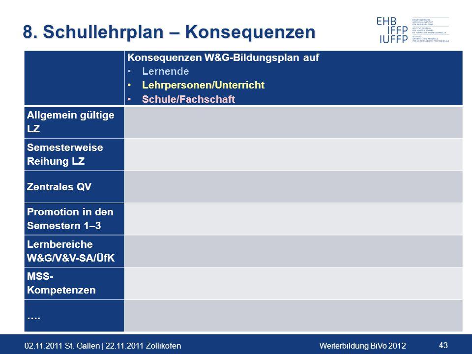 02.11.2011 St. Gallen | 22.11.2011 ZollikofenWeiterbildung BiVo 2012 43 8. Schullehrplan – Konsequenzen Konsequenzen W&G-Bildungsplan auf Lernende Leh