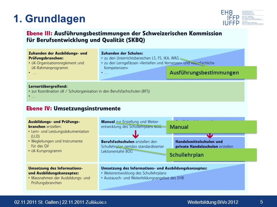 02.11.2011 St. Gallen | 22.11.2011 ZollikofenWeiterbildung BiVo 2012 5 1. Grundlagen 5 Bildungsverordnung Kauffrau/Kaufmann EFZ Ausführungsbestimmunge