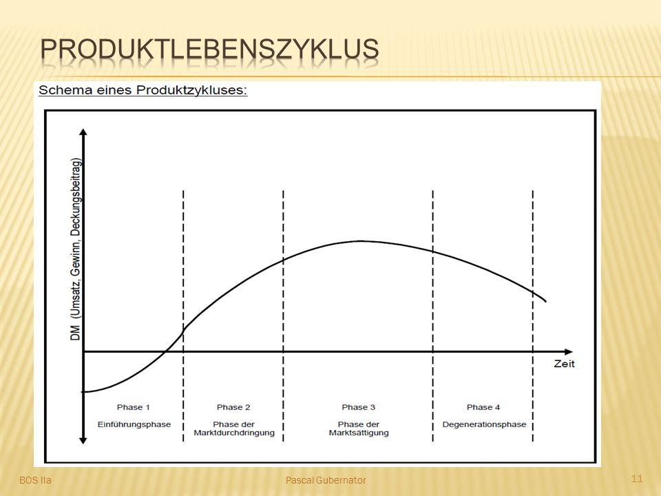 Ermöglicht eine Voraussage der Erfolgsaussichten eines Produktes Grundlage für den Einsatz verschiedener Marketingmaßnahmen 4 Phasen des Lebenszykluse