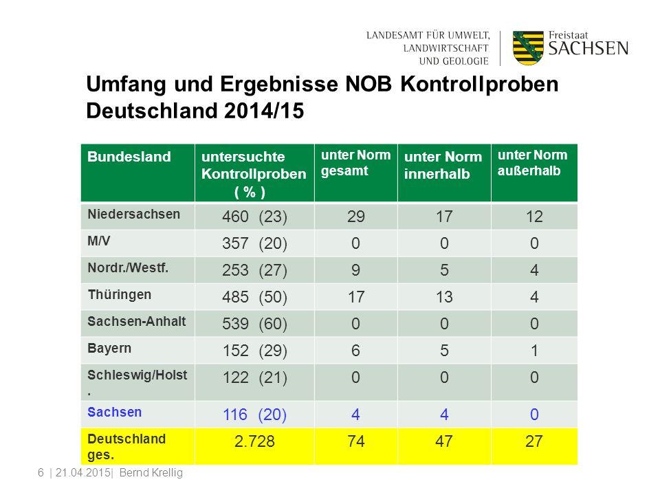 Umfang und Ergebnisse NOB Kontrollproben Deutschland 2014/15 Bundeslanduntersuchte Kontrollproben ( % ) unter Norm gesamt unter Norm innerhalb unter Norm außerhalb Niedersachsen 460 (23)291712 M/V 357 (20)000 Nordr./Westf.