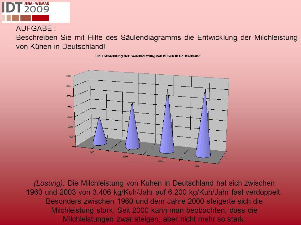 AUFGABE : Beschreiben Sie mit Hilfe des Säulendiagramms die Entwicklung der Milchleistung von Kühen in Deutschland.