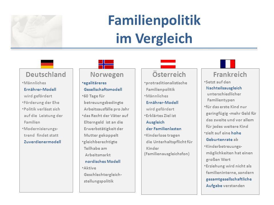 Familienpolitik im Vergleich Deutschland Männliches Ernährer-Modell wird gefördert Förderung der Ehe Politik verlässt sich auf die Leistung der Famili