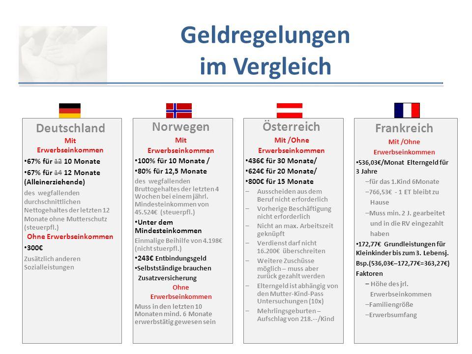 Deutschland Variante 1 12 Monate (1.Elternteil) Variante 2 24 Monate (1.Elternteil) Mutterschaftsgeld 8 Wochen 12 Mutterschaftsgeld 6 Wochen 12 SchwangerschaftGeburt  Bei Mehrlingsgeburten erhöht sich das Elterngeld um 300€ je Kind  Familien mit mehreren Kindern erhalten einen Geschwisterbonus von 10% oder mind.