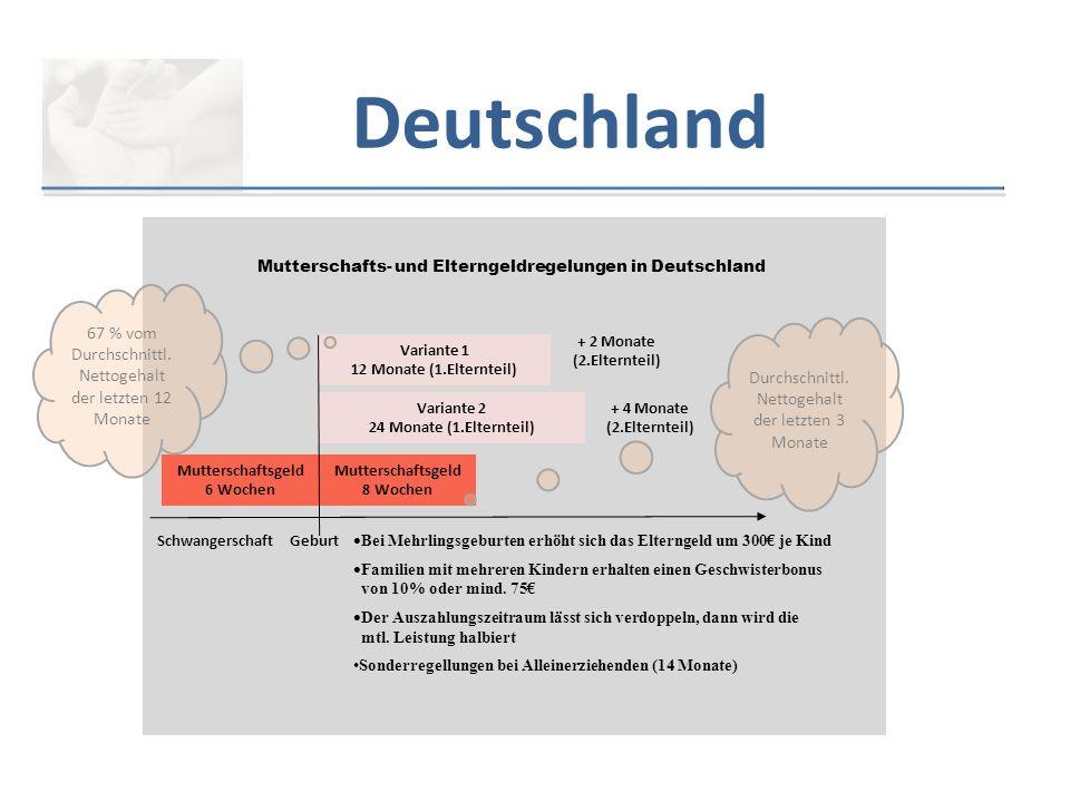Deutschland Variante 1 12 Monate (1.Elternteil) Variante 2 24 Monate (1.Elternteil) Mutterschaftsgeld 8 Wochen 12 Mutterschaftsgeld 6 Wochen 12 Schwan