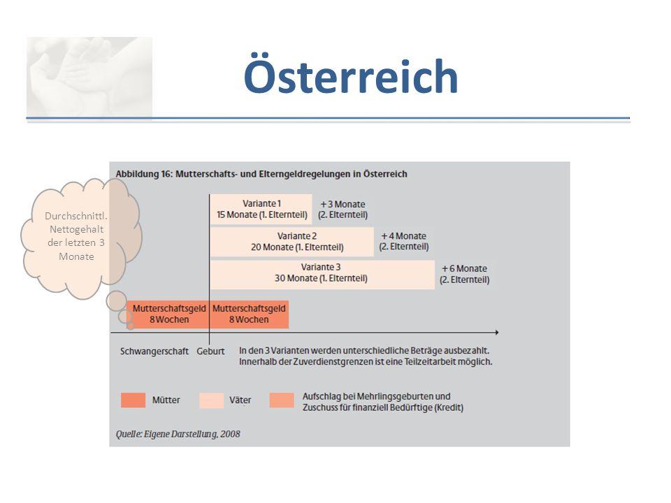 Österreich Durchschnittl. Nettogehalt der letzten 3 Monate