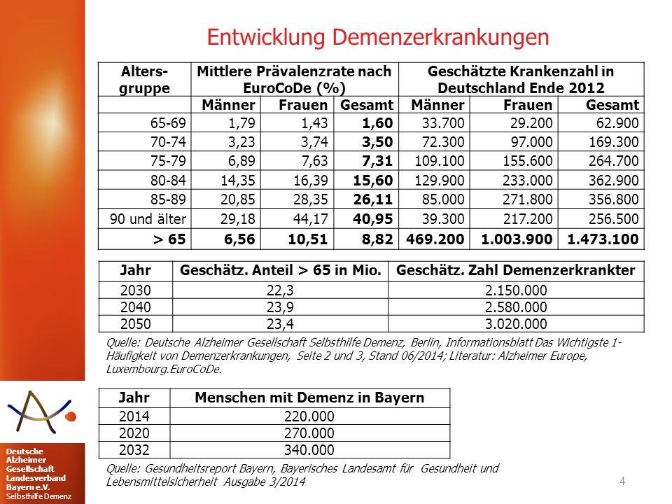 Deutsche Alzheimer Gesellschaft Landesverband Bayern e.V. Selbsthilfe Demenz Entwicklung Demenzerkrankungen 4 Alters- gruppe Mittlere Prävalenzrate na