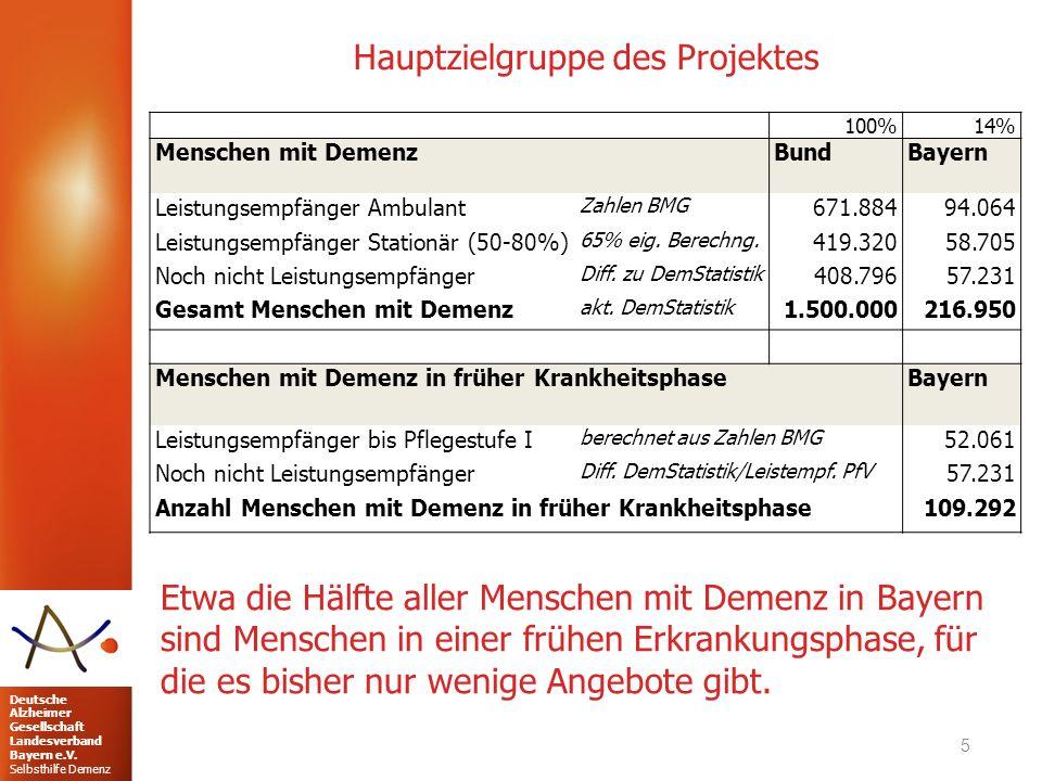 Deutsche Alzheimer Gesellschaft Landesverband Bayern e.V. Selbsthilfe Demenz Hauptzielgruppe des Projektes 5 100%14% Menschen mit Demenz BundBayern Le