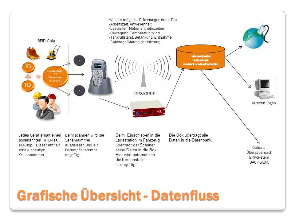Jedes Gerät erhält einen sogenannten RFID-Tag (ID-Chip).