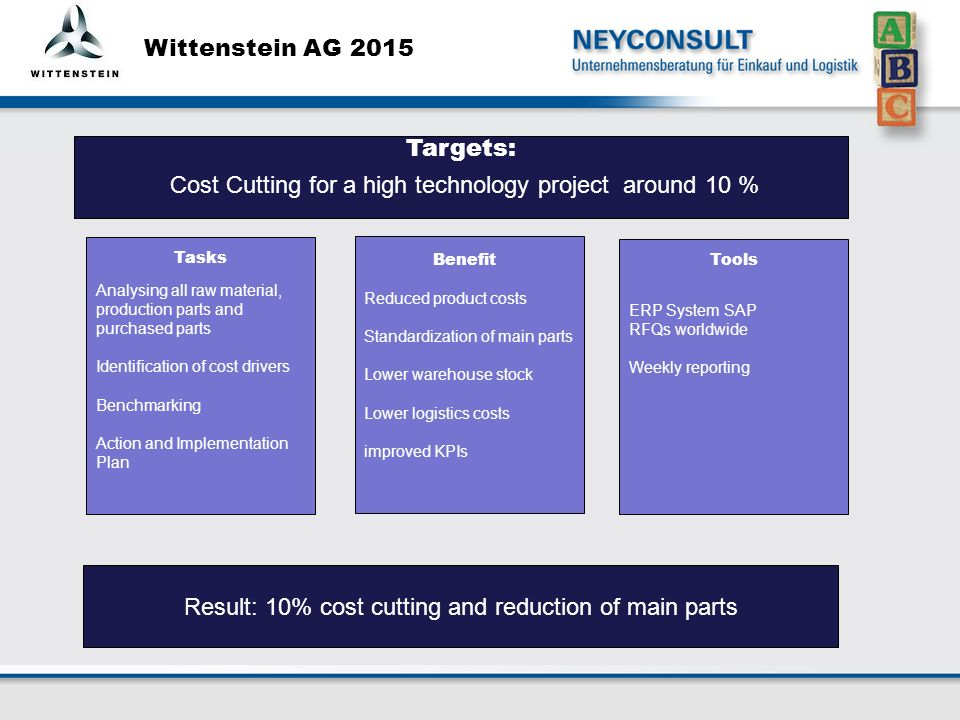 Wittenstein AG 2015 Analysing all raw material, production parts and purchased parts Identification of cost drivers Benchmarking Action and Implementation Plan Reduced product costs Standardization of main parts Lower warehouse stock Lower logistics costs improved KPIs ERP System SAP RFQs worldwide Weekly reporting Result: 10% cost cutting and reduction of main parts BenefitTools Tasks Targets: Cost Cutting for a high technology project around 10 %