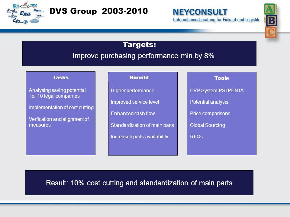 DVS Group 2003-2010 Analysing saving potential for 10 legal companies Implementation of cost cutting Verfication and alignment of measures Lower main stock Higher performance Improved service level Enhanced cash flow Standardization of main parts Increased parts availability ERP System PSI PENTA Potential analysis Price comparisons Global Sourcing RFQs Result: 10% cost cutting and standardization of main parts Benefit Tools Tasks Targets: Improve purchasing performance min.by 8%