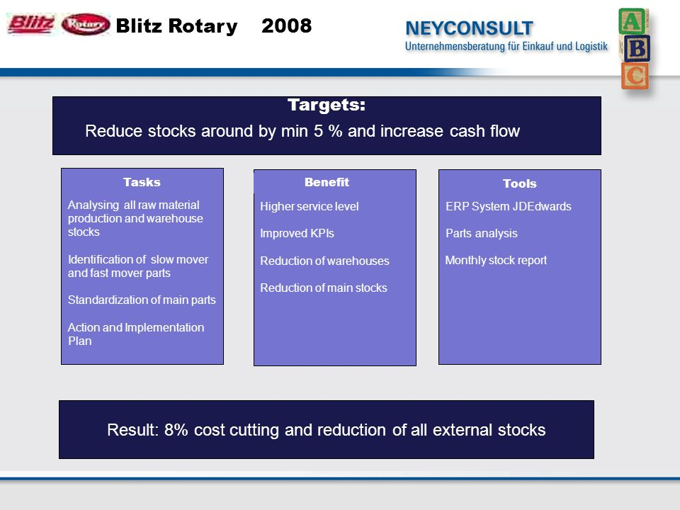 Blitz Rotary 2008 Analysing all raw material production and warehouse stocks Identification of slow mover and fast mover parts Standardization of main parts Action and Implementation Plan Lower main stock Higher service level Improved KPIs Reduction of warehouses Reduction of main stocks ERP System JDEdwards Parts analysis Monthly stock report Result: 8% cost cutting and reduction of all external stocks Benefit Tools Tasks Targets: Reduce stocks around by min 5 % and increase cash flow