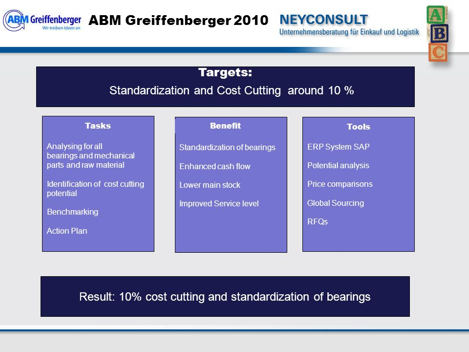 ABM Greiffenberger 2010 Analysing for all bearings and mechanical parts and raw material Identification of cost cutting potential Benchmarking Action Plan Standardization of bearings Enhanced cash flow Lower main stock Improved Service level ERP System SAP Potential analysis Price comparisons Global Sourcing RFQs Result: 10% cost cutting and standardization of bearings Benefit Tools Tasks Targets: Standardization and Cost Cutting around 10 %