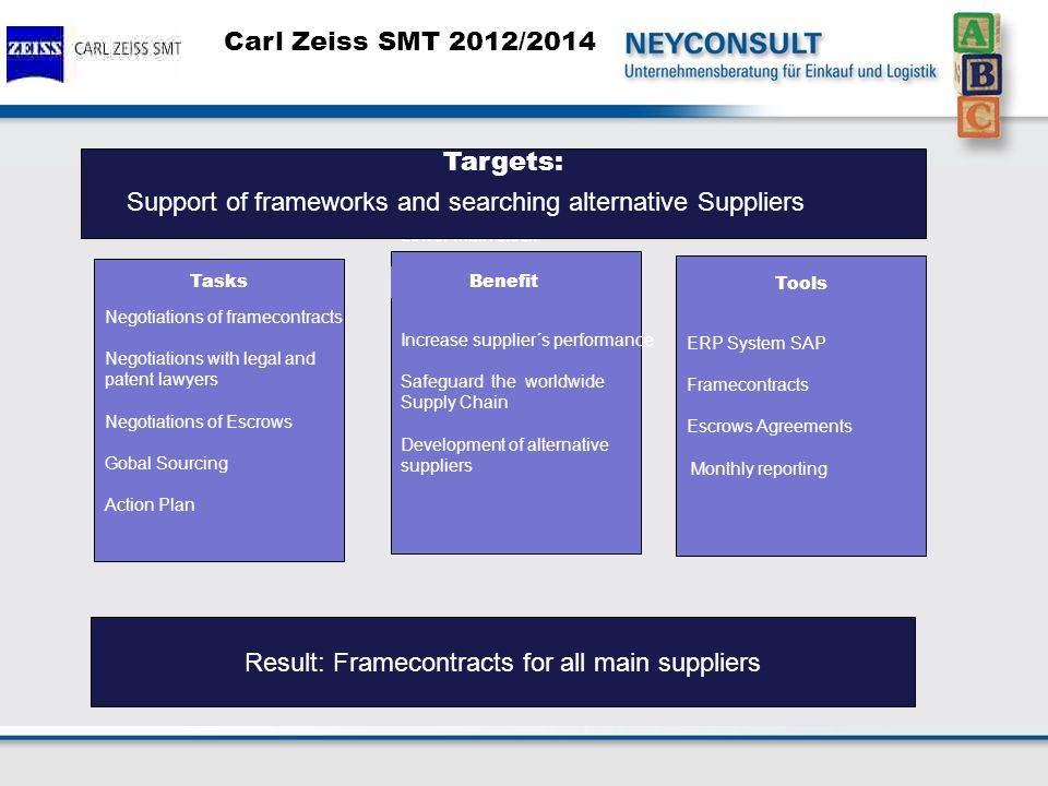 Carl Zeiss SMT 2012/2014 Negotiations of framecontracts Negotiations with legal and patent lawyers Negotiations of Escrows Gobal Sourcing Action Plan Lower main stock Increase supplier´s performance Safeguard the worldwide Supply Chain Development of alternative suppliers ERP System SAP Framecontracts Escrows Agreements Monthly reporting Result: Framecontracts for all main suppliers Benefit Tools Tasks Targets: Support of frameworks and searching alternative Suppliers
