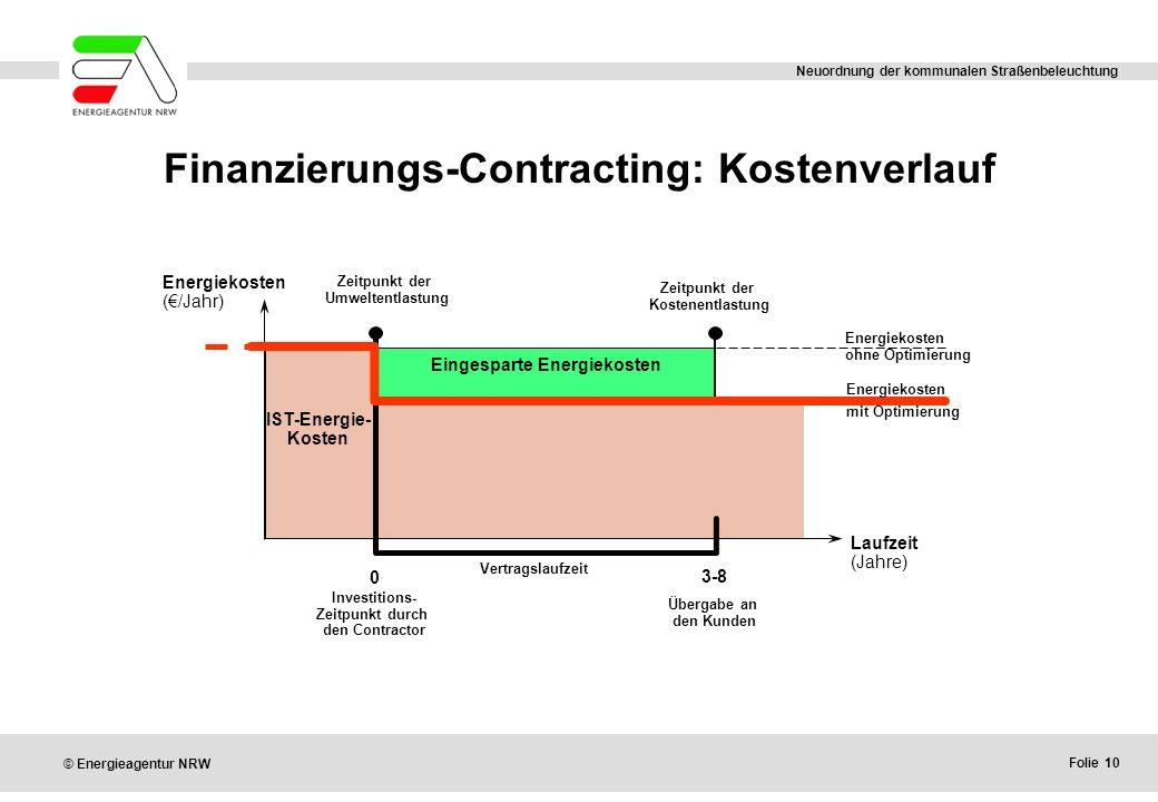 Folie 10 © Energieagentur NRW Neuordnung der kommunalen Straßenbeleuchtung Finanzierungs-Contracting: Kostenverlauf 0 3-8 Laufzeit (Jahre) Vertragslau