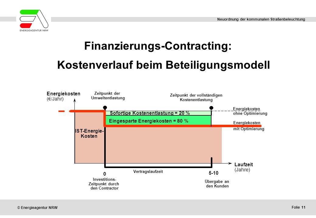 Folie 11 © Energieagentur NRW Neuordnung der kommunalen Straßenbeleuchtung Finanzierungs-Contracting: Kostenverlauf beim Beteiligungsmodell 0 5-10 Laufzeit (Jahre) Vertragslaufzeit IST-Energie- Kosten Eingesparte Energiekosten = 80 % Energiekosten (€/Jahr) Zeitpunkt der Umweltentlastung Zeitpunkt der vollständigen Kostenentlastung Investitions- Zeitpunkt durch den Contractor Übergabe an den Kunden Energiekosten mit Optimierung Energiekosten ohne Optimierung Sofortige Kostenentlastung = 20 %