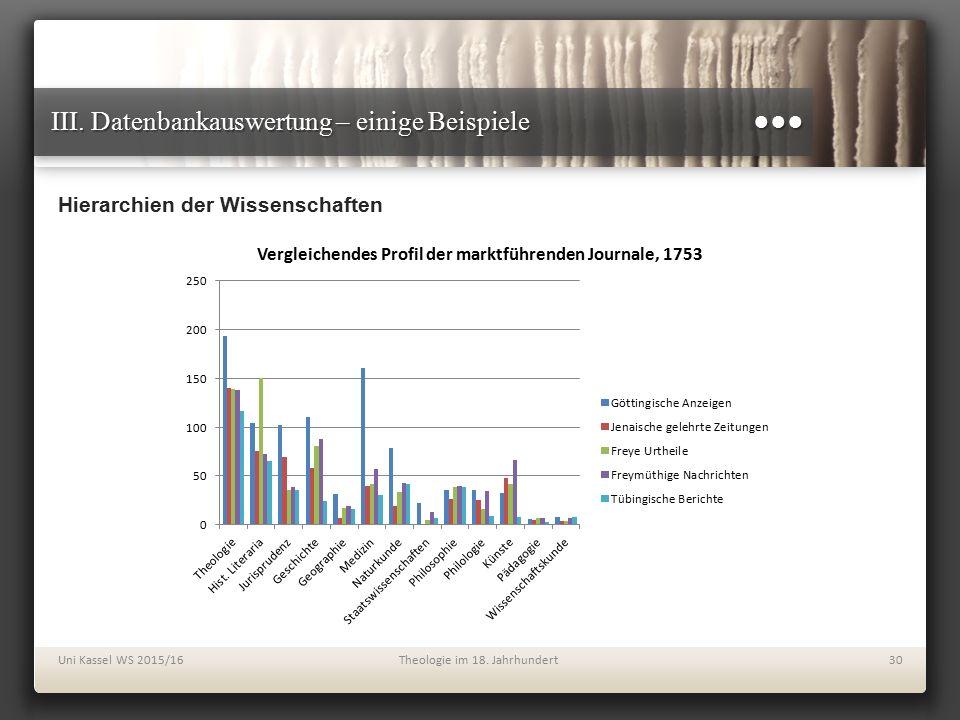 III. Datenbankauswertung – einige Beispiele ●●● Hierarchien der Wissenschaften Uni Kassel WS 2015/16Theologie im 18. Jahrhundert30
