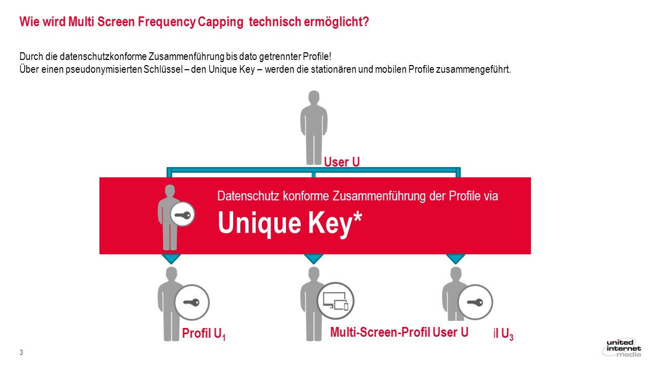 "Multi Screen Frequency Capping (MSFC) optimiert die Aussteuerung… 4 ""herkömmliches FC auf Clients AI MSFC FC AI Kampagne, Laufzeit 1 Monat, Frequency Capping = 2 OTS = 4 OTS = 2 MSFC auf User (""Unique Key ) OTS = 6"