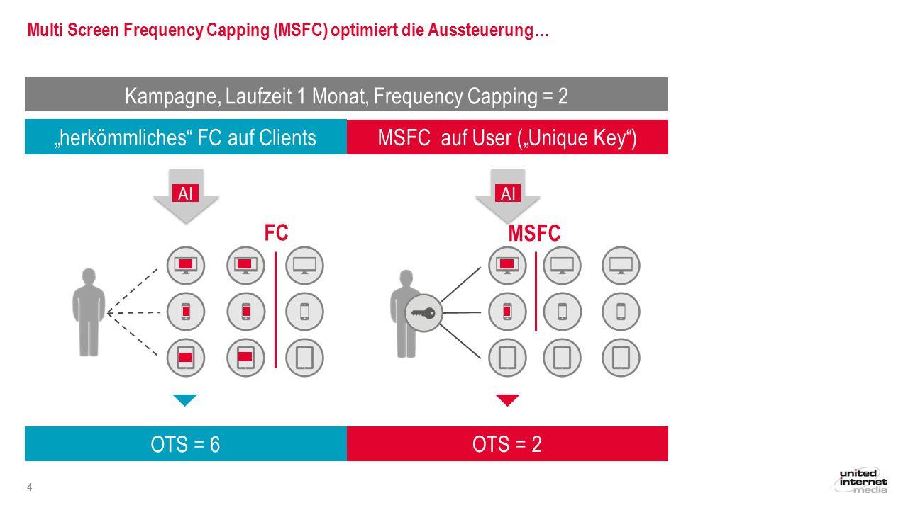 … und erhöht damit Reichweite und Effizienz 5 Mediaplanergebnis: + 29% Reichweite Kampagne, Laufzeit 1 Monat, Frequency Capping = 2 + 22% Effizienz Reichweite in Mio.