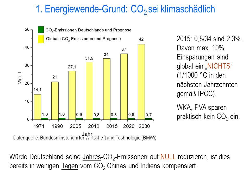 1. Energiewende-Grund: CO 2 sei klimaschädlich Datenquelle: Bundesminsterium für Wirtschaft und Technologie (BMWi) 2015: 0,8/34 sind 2,3%. Davon max.