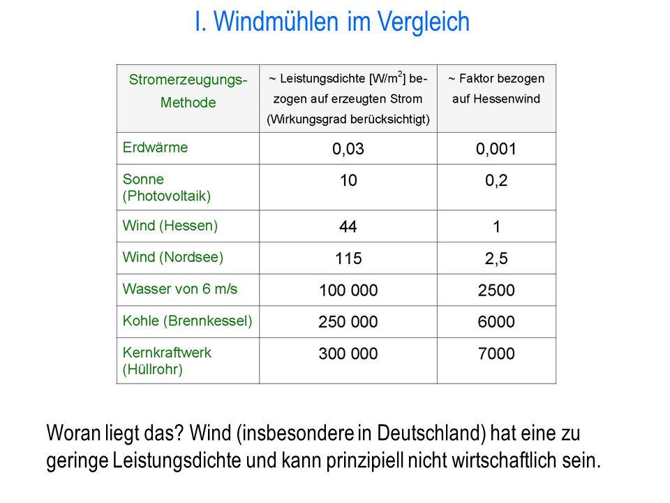 I. Windmühlen im Vergleich Woran liegt das? Wind (insbesondere in Deutschland) hat eine zu geringe Leistungsdichte und kann prinzipiell nicht wirtscha