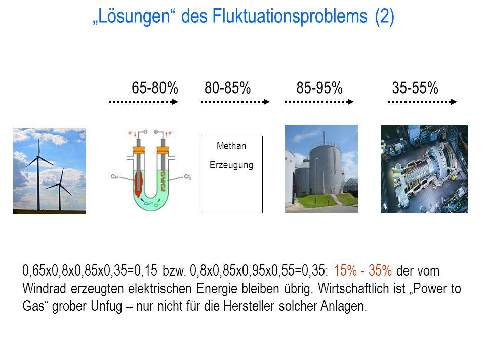 """""""Lösungen"""" des Fluktuationsproblems (2) 0,65x0,8x0,85x0,35=0,15 bzw. 0,8x0,85x0,95x0,55=0,35: 15% - 35% der vom Windrad erzeugten elektrischen Energie"""