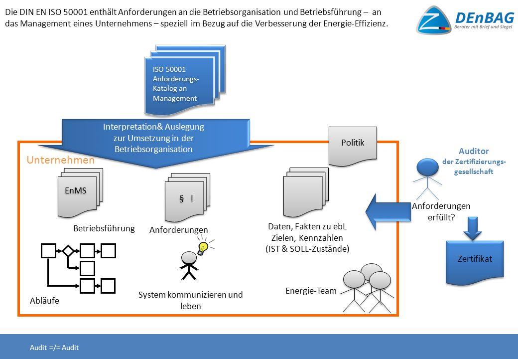 ISO 50001 Anforderungs- Katalog an Management ISO 50001 Anforderungs- Katalog an Management EnMS Betriebsführung Abläufe System kommunizieren und leben Daten, Fakten zu ebL Zielen, Kennzahlen (IST & SOLL-Zustände) Energie-Team Anforderungen erfüllt.