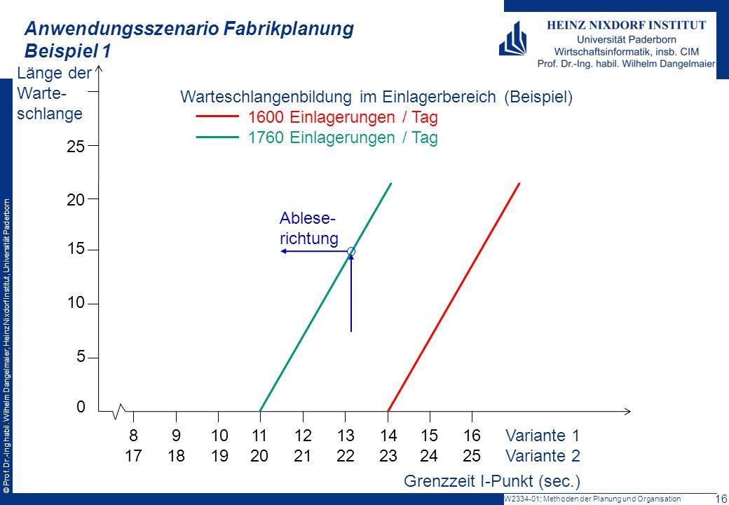 © Prof. Dr.-Ing habil. Wilhelm Dangelmaier, Heinz Nixdorf Institut, Universität Paderborn Anwendungsszenario Fabrikplanung Beispiel 1 W2334-01: Method