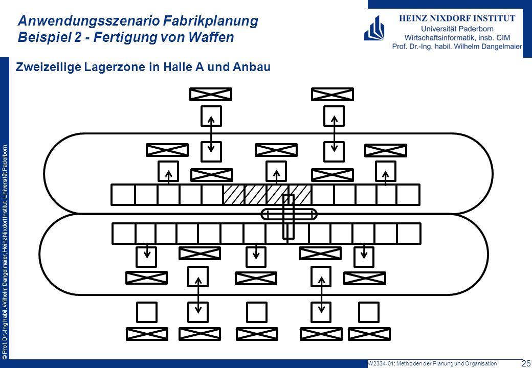 © Prof. Dr.-Ing habil. Wilhelm Dangelmaier, Heinz Nixdorf Institut, Universität Paderborn Anwendungsszenario Fabrikplanung Beispiel 2 - Fertigung von