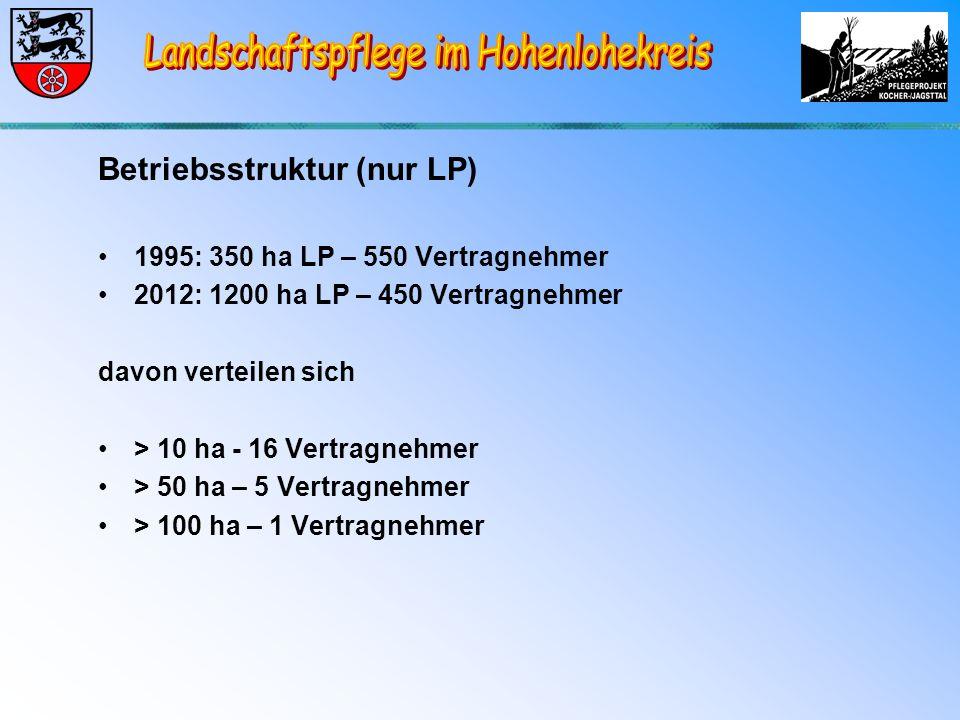 Betriebsstruktur (nur LP) 1995: 350 ha LP – 550 Vertragnehmer 2012: 1200 ha LP – 450 Vertragnehmer davon verteilen sich > 10 ha - 16 Vertragnehmer > 50 ha – 5 Vertragnehmer > 100 ha – 1 Vertragnehmer