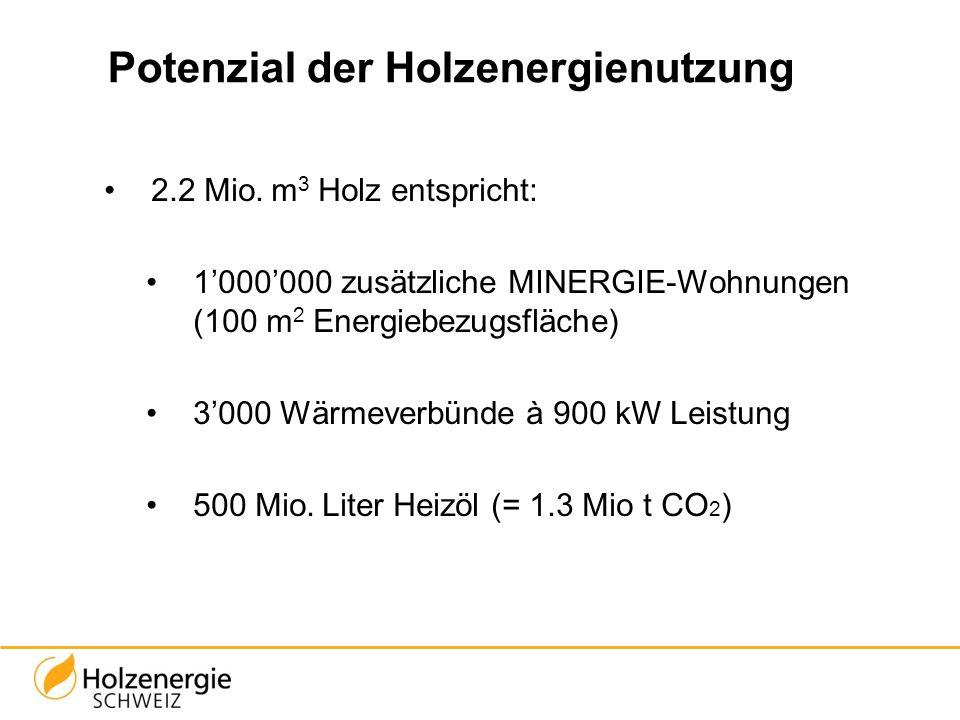 Potenzial der Holzenergienutzung 2.2 Mio. m 3 Holz entspricht: 1'000'000 zusätzliche MINERGIE-Wohnungen (100 m 2 Energiebezugsfläche) 3'000 Wärmeverbü