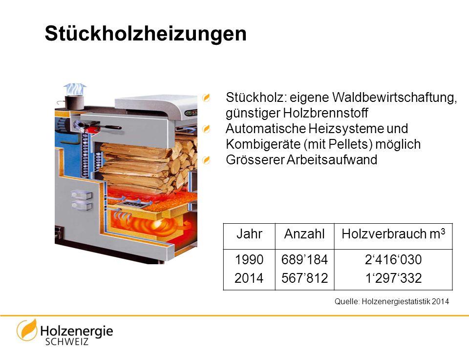 Stückholzheizungen Quelle: Holzenergiestatistik 2014 Stückholz: eigene Waldbewirtschaftung, günstiger Holzbrennstoff Automatische Heizsysteme und Komb