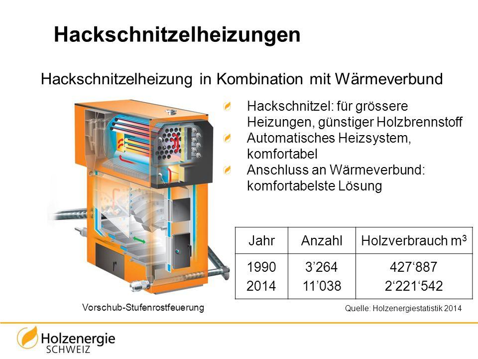 Hackschnitzelheizungen Hackschnitzelheizung in Kombination mit Wärmeverbund Vorschub-Stufenrostfeuerung Quelle: Holzenergiestatistik 2014 Hackschnitze