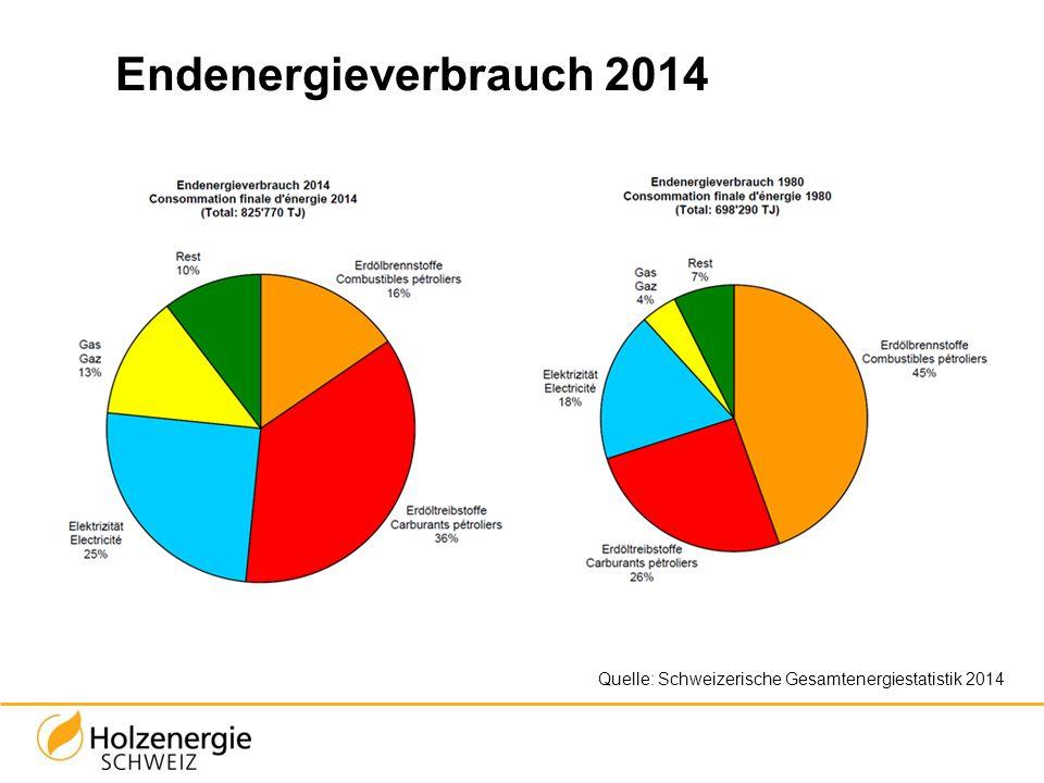 Endenergieverbrauch 2014 Quelle: Schweizerische Gesamtenergiestatistik 2014