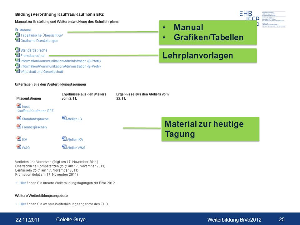 22.11.2011Weiterbildung BiVo2012 25 Colette Guye Manual Grafiken/Tabellen Manual Grafiken/Tabellen Lehrplanvorlagen Material zur heutige Tagung