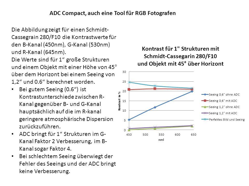 ADC Compact, auch eine Tool für RGB Fotografen MTF für visuelle Beobachtung für Schmidt-Cassegrain 280/F10.