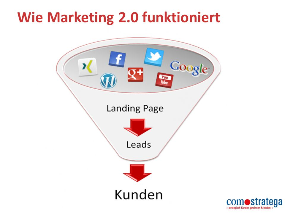 Wie Marketing 2.0 funktioniert