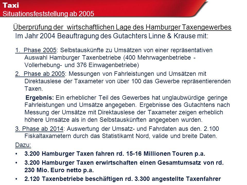 Überprüfung der wirtschaftlichen Lage des Hamburger Taxengewerbes H Im Jahr 2004 Beauftragung des Gutachters Linne & Krause mit: 1. Phase 2005: Selbst